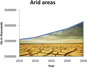 graph_arid_areas