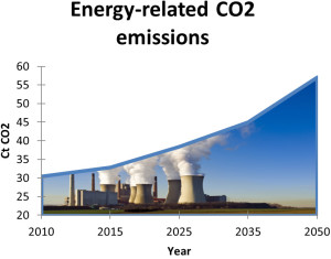 graph_energy_related_co2_emissions