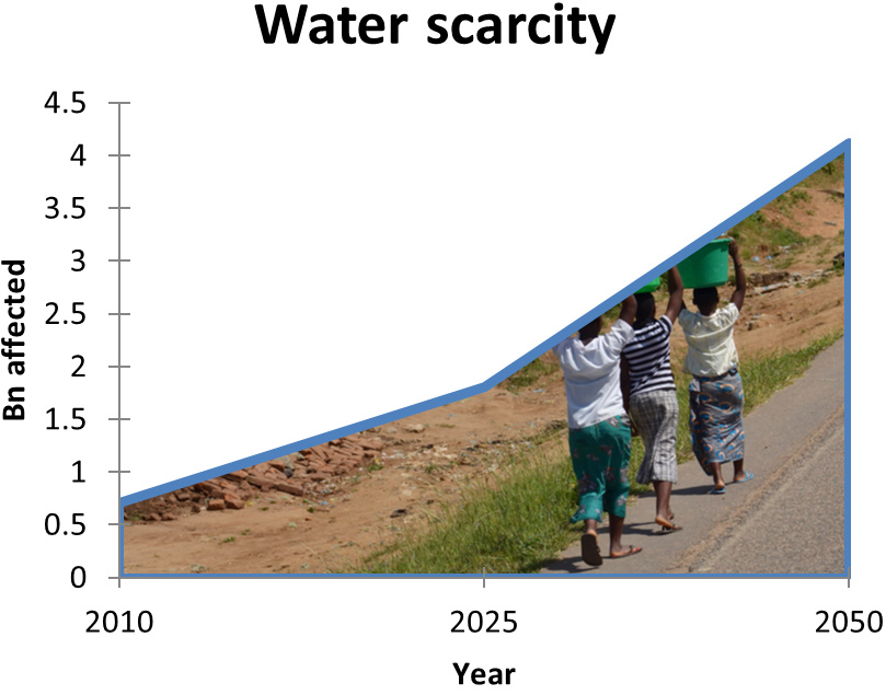 graph_water_scarcity_01